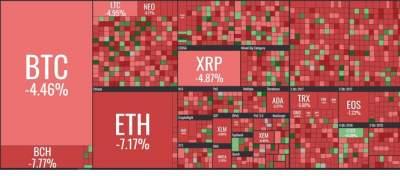 Стоимость мировых криптовалют падает