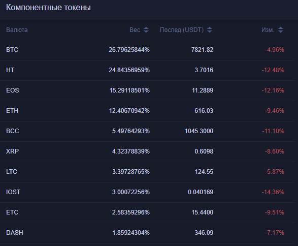 Биржа Huobi Pro запустила индекс из 10 криптовалют