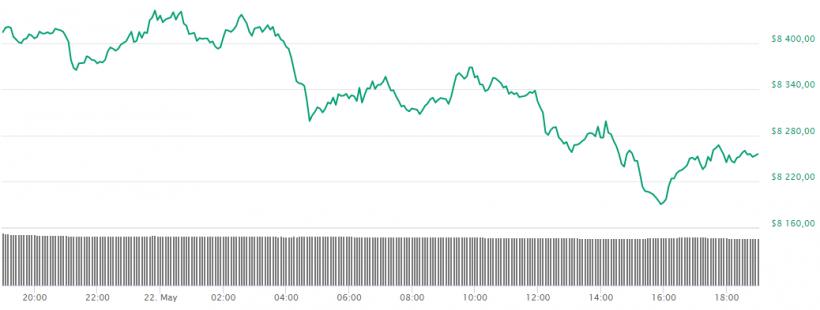 Том Ли: биткоину не обязательно расти каждый день, чтобы достичь  000