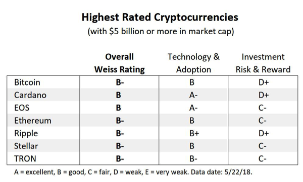 Биткоин уступил Cardano? Weiss Ratings опубликовало рейтинг 93 криптовалют