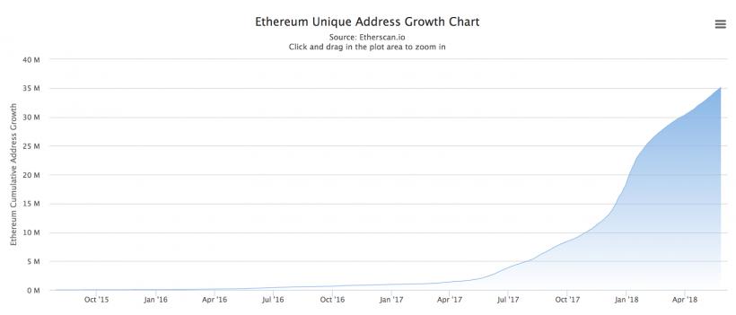 Стартап ConsenSys оценил состояние сети Ethereum