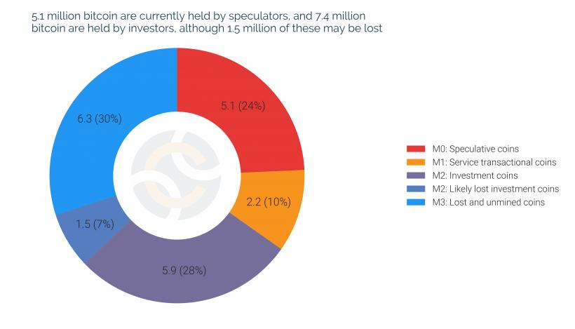 Chainalysis: биткоин-киты контролируют долю рынка в ,5 млрд