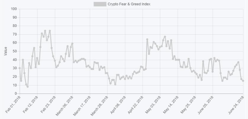 Криптовалютный «индекс страха и жадности» достиг экстремальных значений