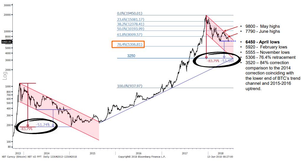Fundstrat: даже падение биткоина до 00 не сломает долгосрочный восходящий тренд