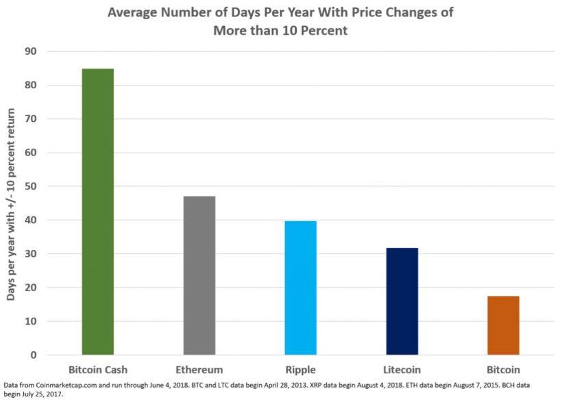 Исследование: биткоин менее волатилен, чем другие криптовалюты