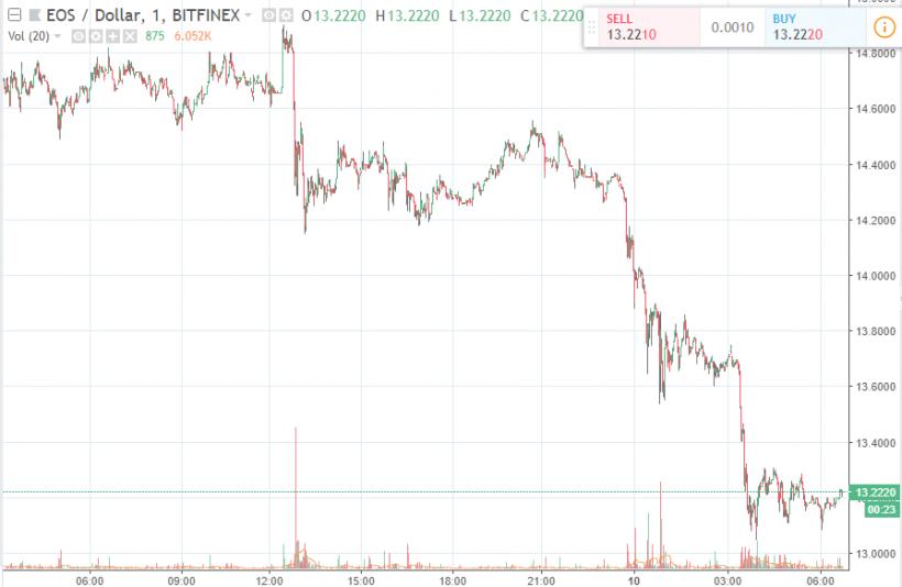 Криптовалютный рынок мог обвалиться на фоне расследования CFTC