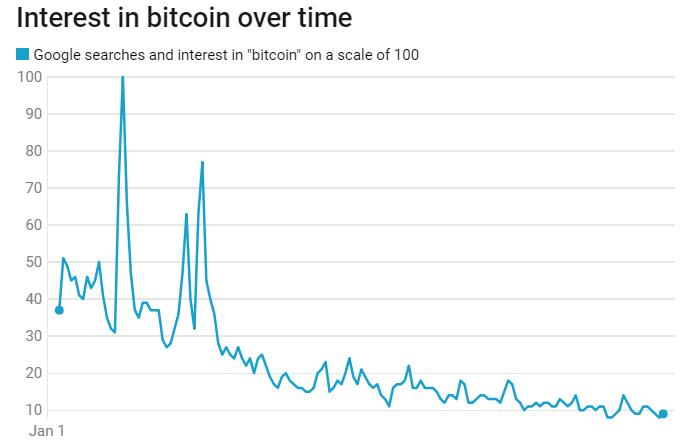 Число поисковых запросов по слову «Bitcoin» в 2018 году снизилось на 75%