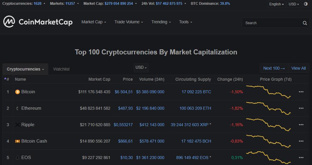 Аналитический сервис CoinMarketCap представил несколько новых «фишек»