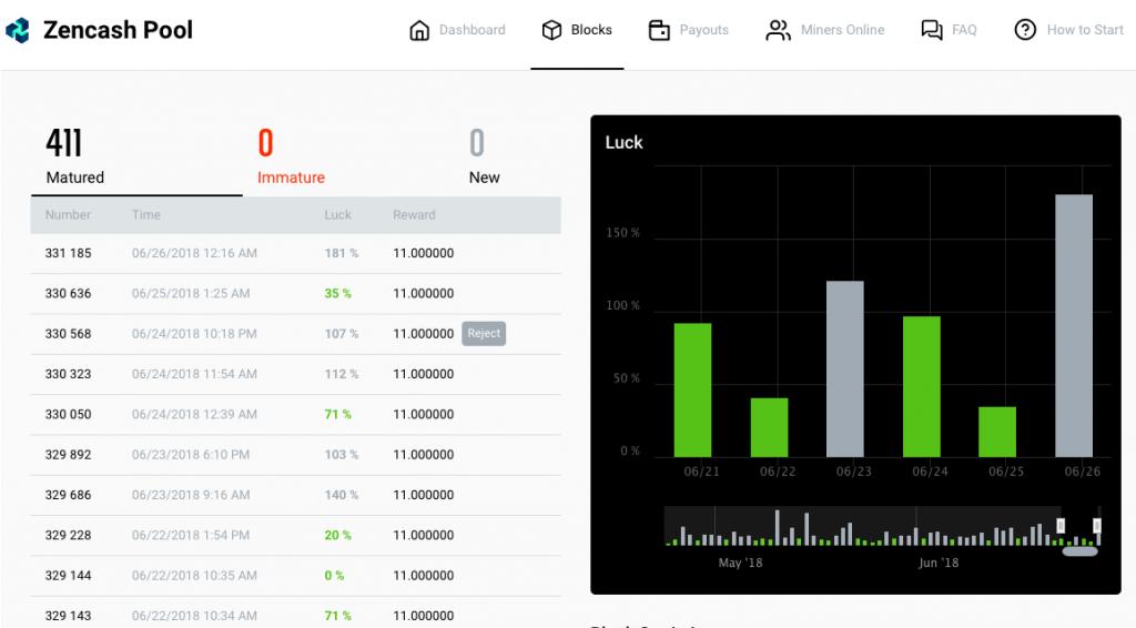 Как майнить ZenCash? Инструкция, прибыльность и хитрости добычи ZEN