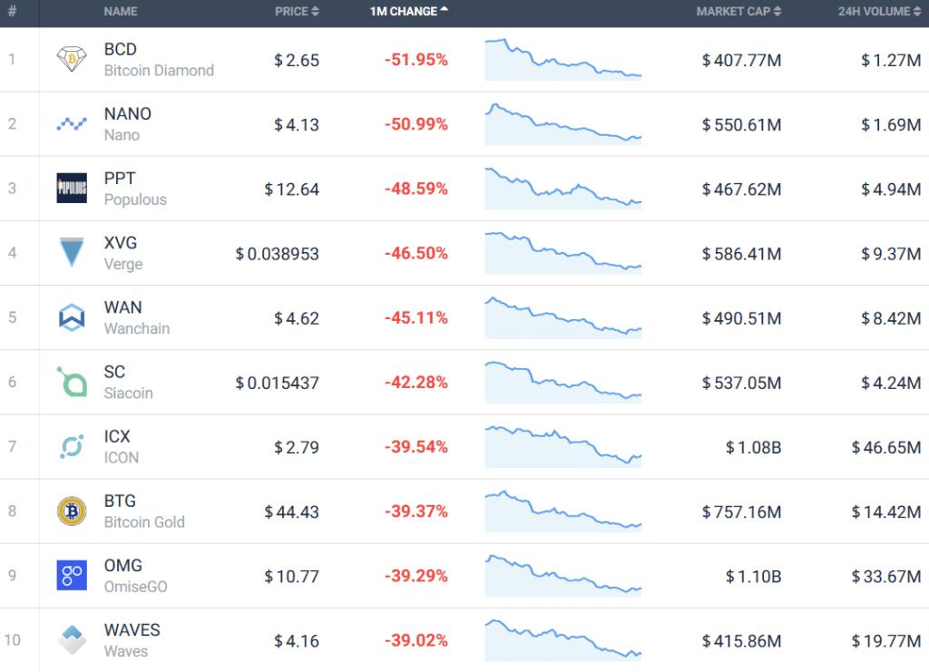Итоги мая: самый высокий рост и самые стремительные падения криптовалюты