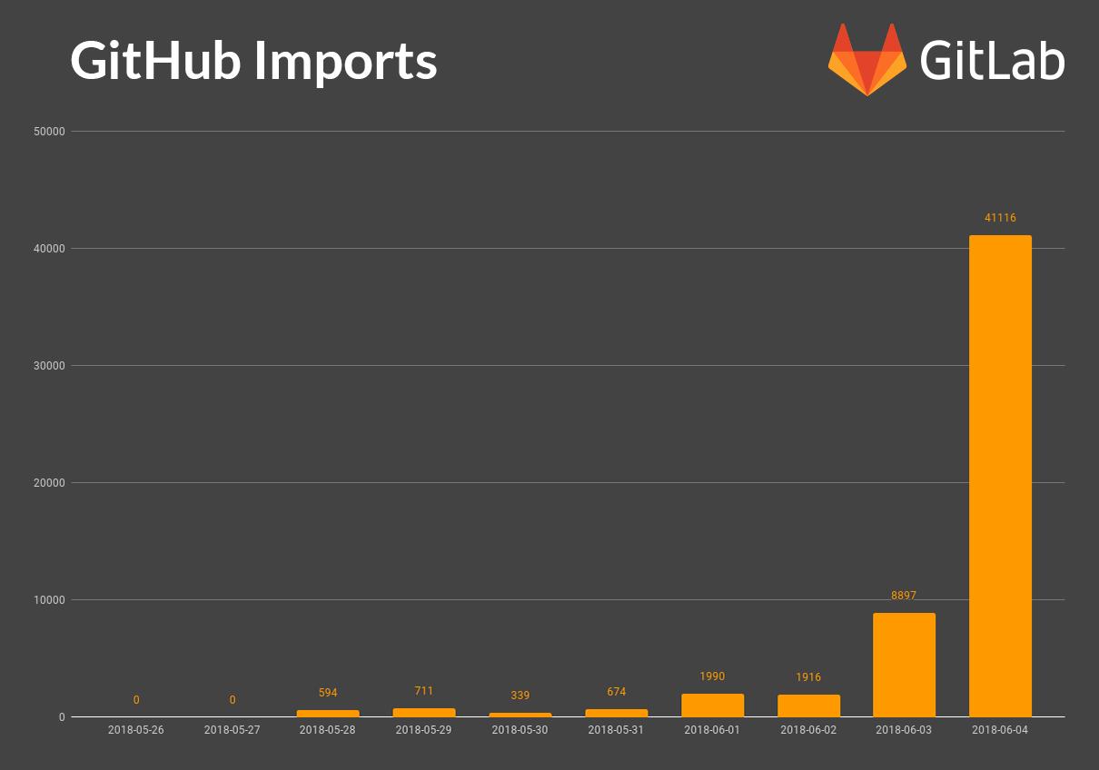 Премиальные планы GitLab стали бесплатными для проектов с открытым исходным кодом