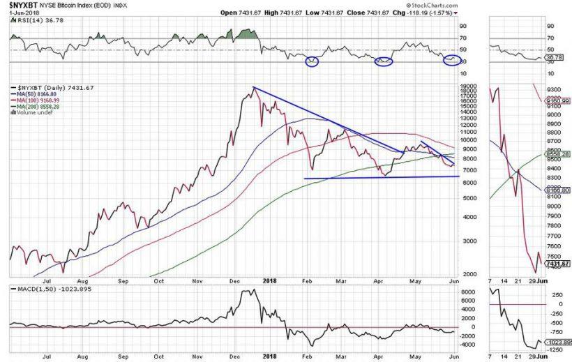 """Аналитик Fundstrat: цена биткоина могла """"нащупать"""" дно"""
