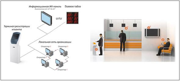 Электронная система управления очередью – решение для бизнеса