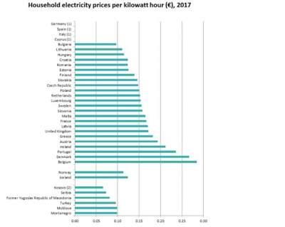 Обнародованы цены на электроэнергию и газ в странах ЕС
