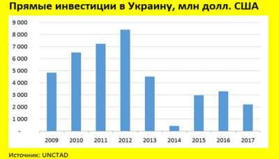 В Украине существенно упал уровень инвестиций