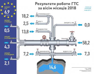Импорт газа в Украину из стран ЕС сократился на четверть