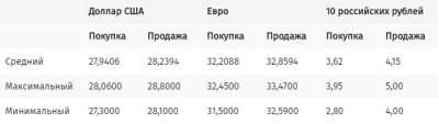 Курс продажи наличного доллара в обменных пунктах понизился