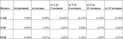 Банки подняли доходность по депозитам