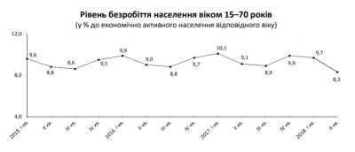Уровень безработицы во втором квартале уменьшился