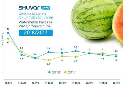 Украина побила трехлетний рекорд по экспорту арбузов