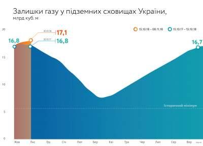 В украинских хранилищах рекордно выросли запасы газа