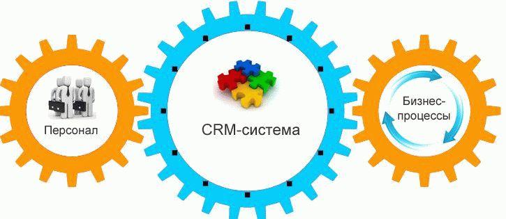Внедрение 1c crm для оптимизации продаж